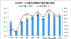 2020年11月湖北省铜材产量数据统计分析