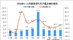 2020年11月湖南省汽车产量数据统计分析