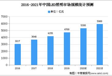 2021年中国城市照明行业存在问题及发展前景预测分析