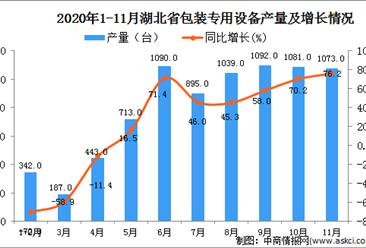 2020年11月湖北省包装专用设备产量数据统计分析