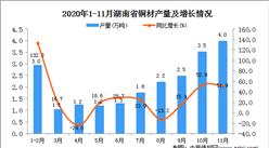2020年11月湖南省铜材产量数据统计分析