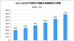 2021年中国生命体征监测耗材市场现状及发展趋势预测分析