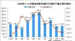 2020年11月湖南省移动通信手持机产量数据统计分析