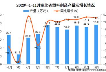 2020年11月湖北省塑料制品产量数据统计分析