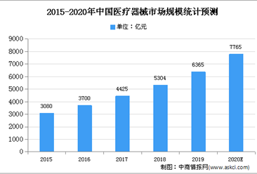 2021年中国医疗器械行业存在问题及发展前景预测分析