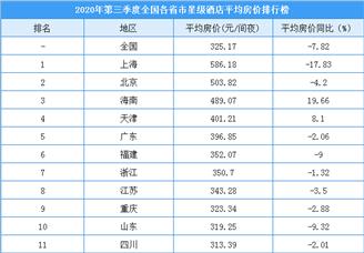 2020年第三季度全国各省市星级酒店平均房价排行榜(附榜单)