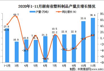 2020年11月湖南省塑料制品产量数据统计分析