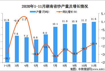 2020年11月湖南省纱产量数据统计分析