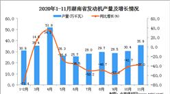 2020年11月湖南省发动机产量数据统计分析