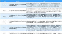 2021年中国中医药行业最新政策汇总一览(图)