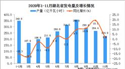 2020年11月湖北省发电量数据统计分析