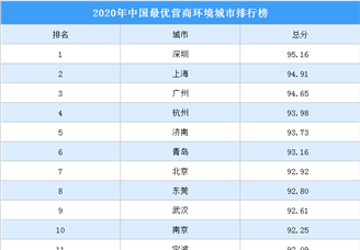 2020年中国最优营商环境城市30强排行榜