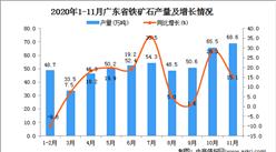 2020年11月广东省铁矿石产量数据统计分析