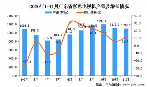 2020年11月广东省彩色电视机产量数据统计分析