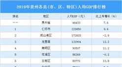 2019年贵州各县(市、区、特区)人均GDP排行榜:仁怀市总量最高 习水县增速最快(图)