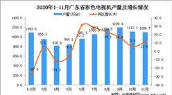 2020年11月广东省集成电路产量数据统计分析