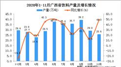 2020年11月广西省饮料产量数据统计分析