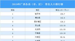 2019年廣西各縣(市、區) 常住人口排行榜:6個縣(市、區)常住人口超百萬(圖)