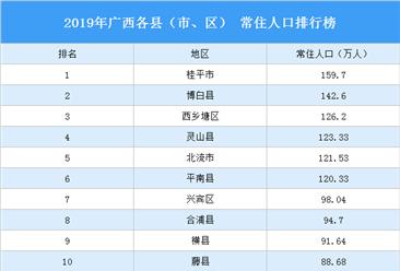 2019年广西各县(市、区) 常住人口排行榜:6个县(市、区)常住人口超百万(图)