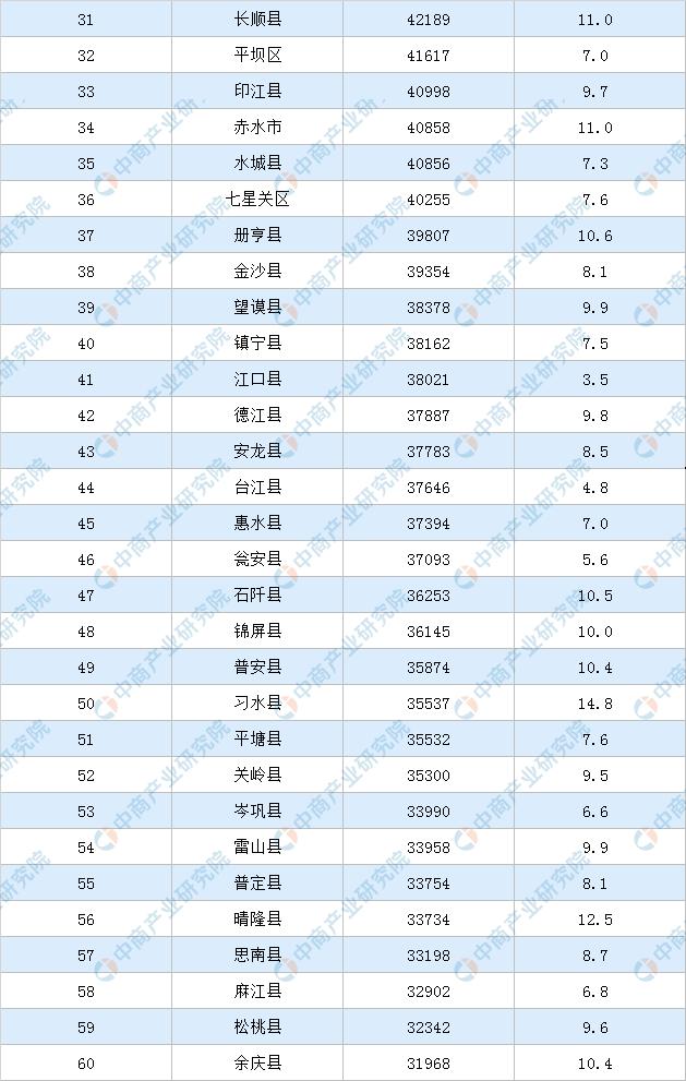 仁怀市年人均gdp_中国西部 县域发展,看仁怀