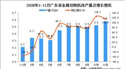 2020年11月广东省金属切削机床产量数据统计分析