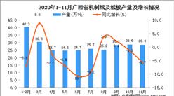 2020年11月广西省机制纸及纸板产量数据统计分析