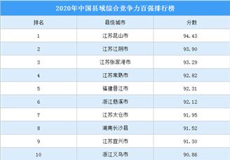 2020年中国县级城市综合竞争力百强排行榜