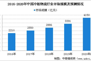 2021年中国冷链物流市场规模及发展趋势预测分析