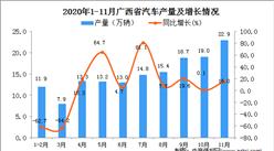 2020年11月广西省汽车产量数据统计分析