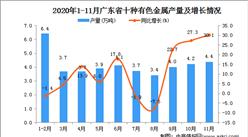 2020年11月广东省十种有色金属产量数据统计分析