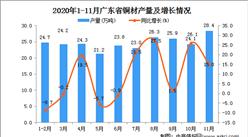 2020年11月广东省铜材产量数据统计分析
