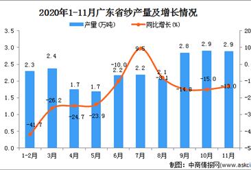 2020年11月广东省纱产量数据统计分析