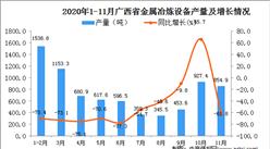 2020年11月广西省金属冶炼设备产量数据统计分析