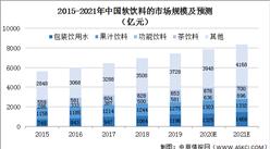2021年中国软饮料行业市场规模及发展趋势预测分析(图)