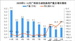 2020年11月广西省合成洗涤剂产量数据统计分析