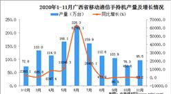2020年11月广西省移动通信手持机产量数据统计分析