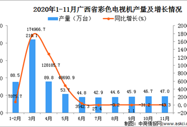 2020年11月广西壮族自治区彩色电视机产量数据统计分析