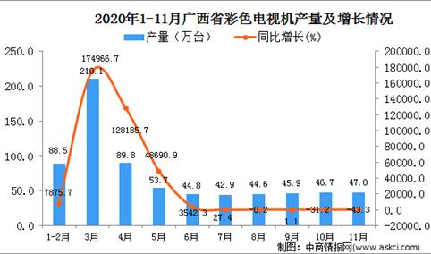 2020年11月广西省彩色电视机产量数据统计分析
