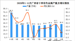 2020年11月广西省十种有色金属产量数据统计分析