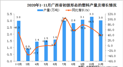 2020年11月广西省初级形态的塑料产量数据统计分析