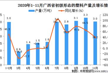 2020年11月广西壮族自治区初级形态的塑料产量数据统计分析