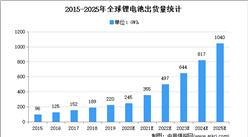 2021年全球锂电池铜箔行业市场现状及细分产品市场分析