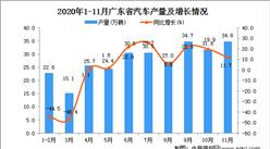 2020年11月广东省汽车产量数据统计分析