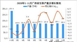 2020年11月广西省生铁产量数据统计分析