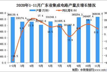 2020年11月广东省移动通信手持机产量数据统计分析