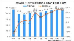 2020年11月广东省机制纸及纸板产量数据统计分析