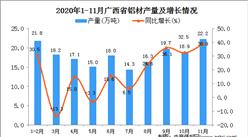 2020年11月广西省铝材产量数据统计分析