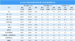 2019年中国GDP最终核实为986515亿 比初步核算数减少了4350亿(图)