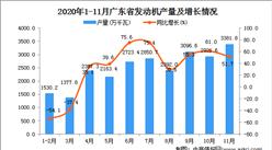 2020年11月广东省发动机产量数据统计分析