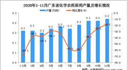 2020年11月广东省化学农药原药产量数据统计分析